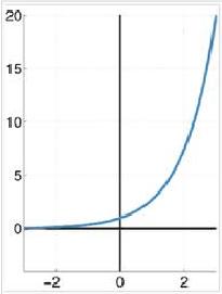 График удовольствия